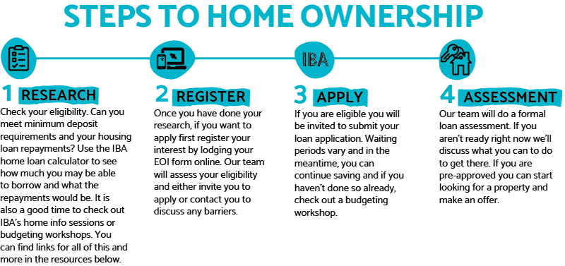 Steps to home ownership