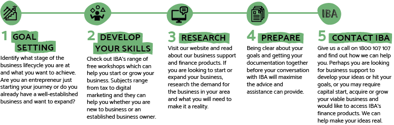 Steps to starting a business